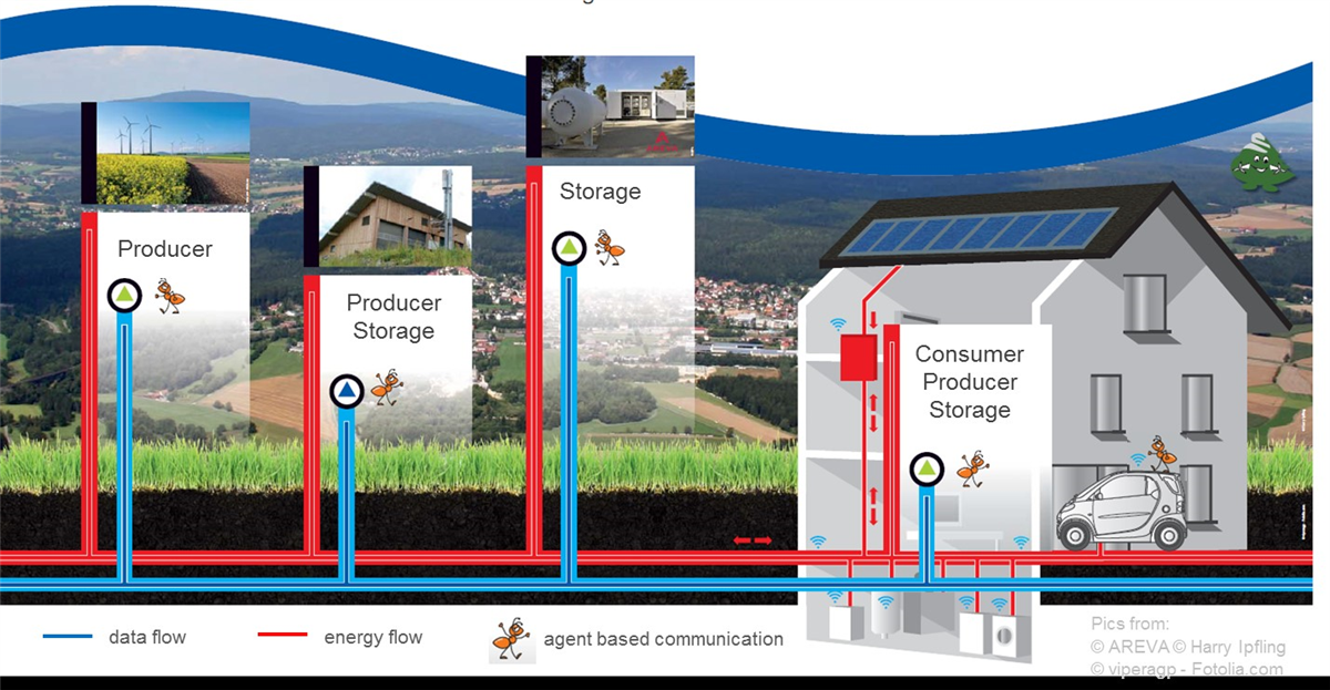 Communication among energy producers, consumers and storages is the platform to manage fluctuating loads and demand on field level © SWW Wunsiedel GmbH